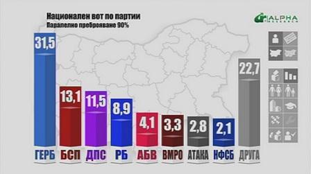 ГЕРБ печели изборите